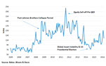 Policy uncertainty rising in middle market with election choices